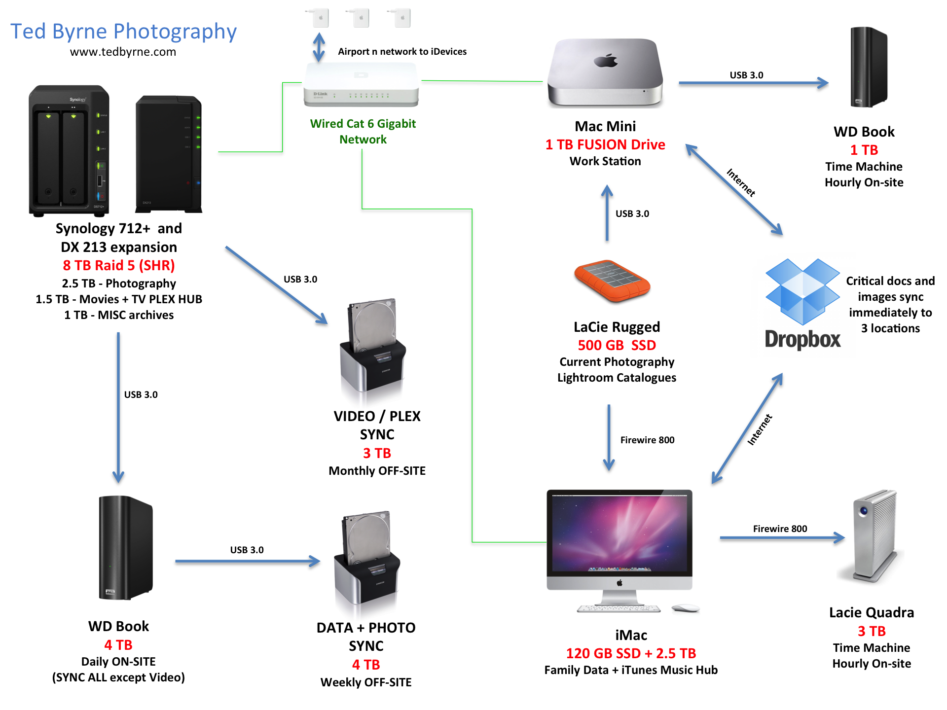 The Storage And Backup Question Ted Byrne Firewire Diagram Digital Working Environment